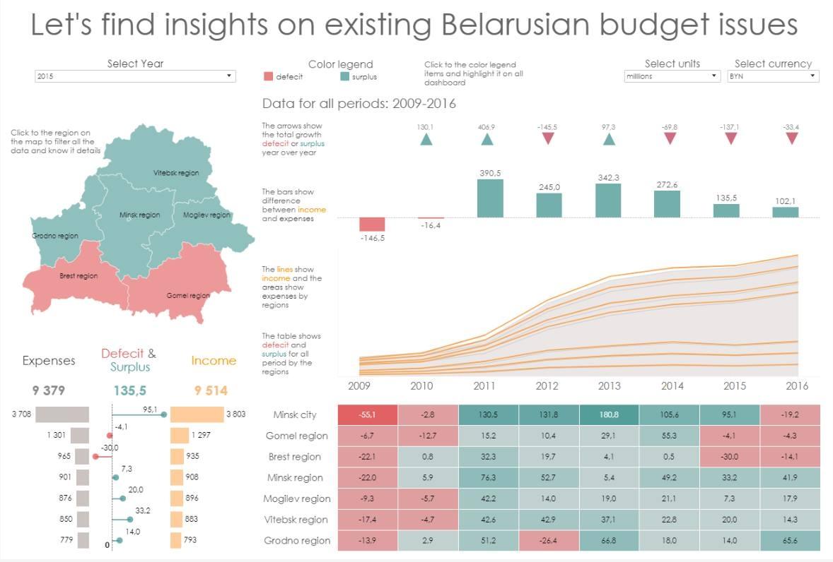 Belarusian Budget Insights