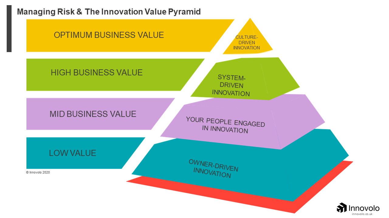 Managing Risk and the Innovation value Pyramid - Innovolo