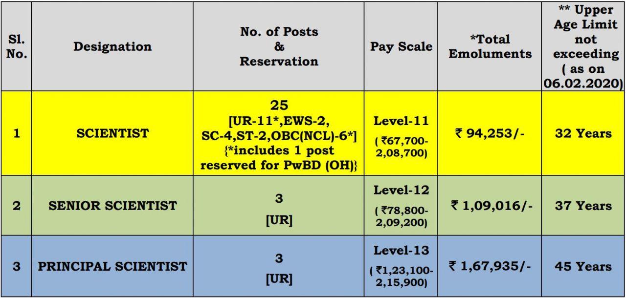 Scientific Positions in CSIR- CFTRI, Mysuru, India, Total Post = 31