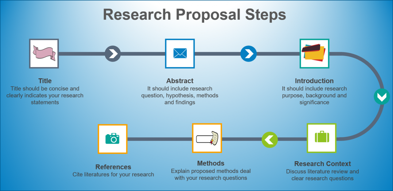 research proposal steps
