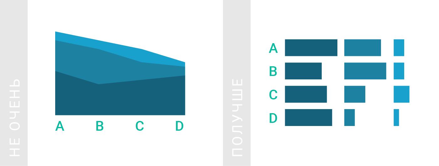Как использовать площадные диаграммы