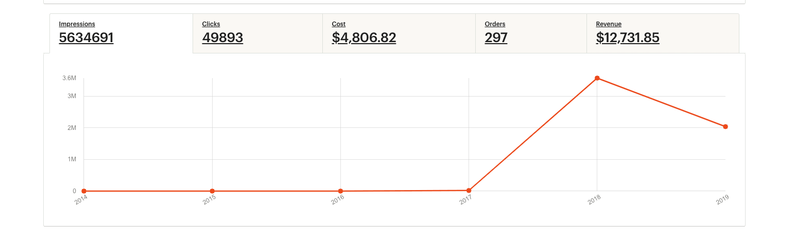 fees for promoted listings on etsy