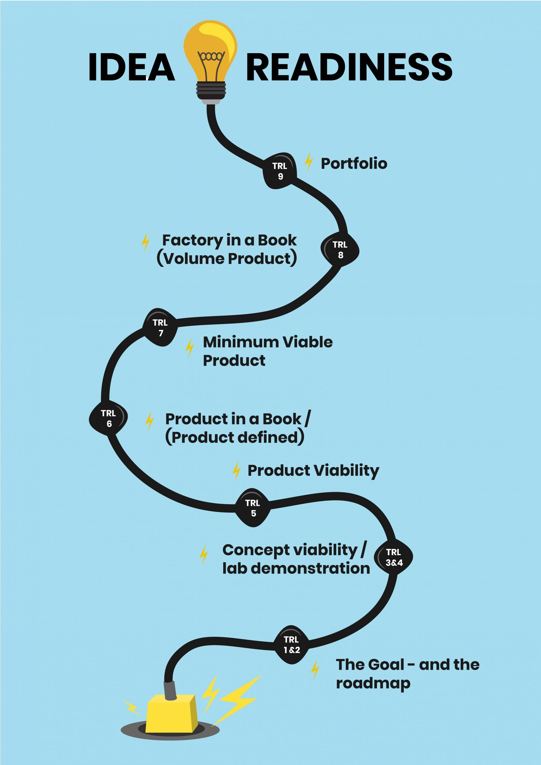 readiness, How Ready is Your Idea for the Market?, Innovolo Ltd