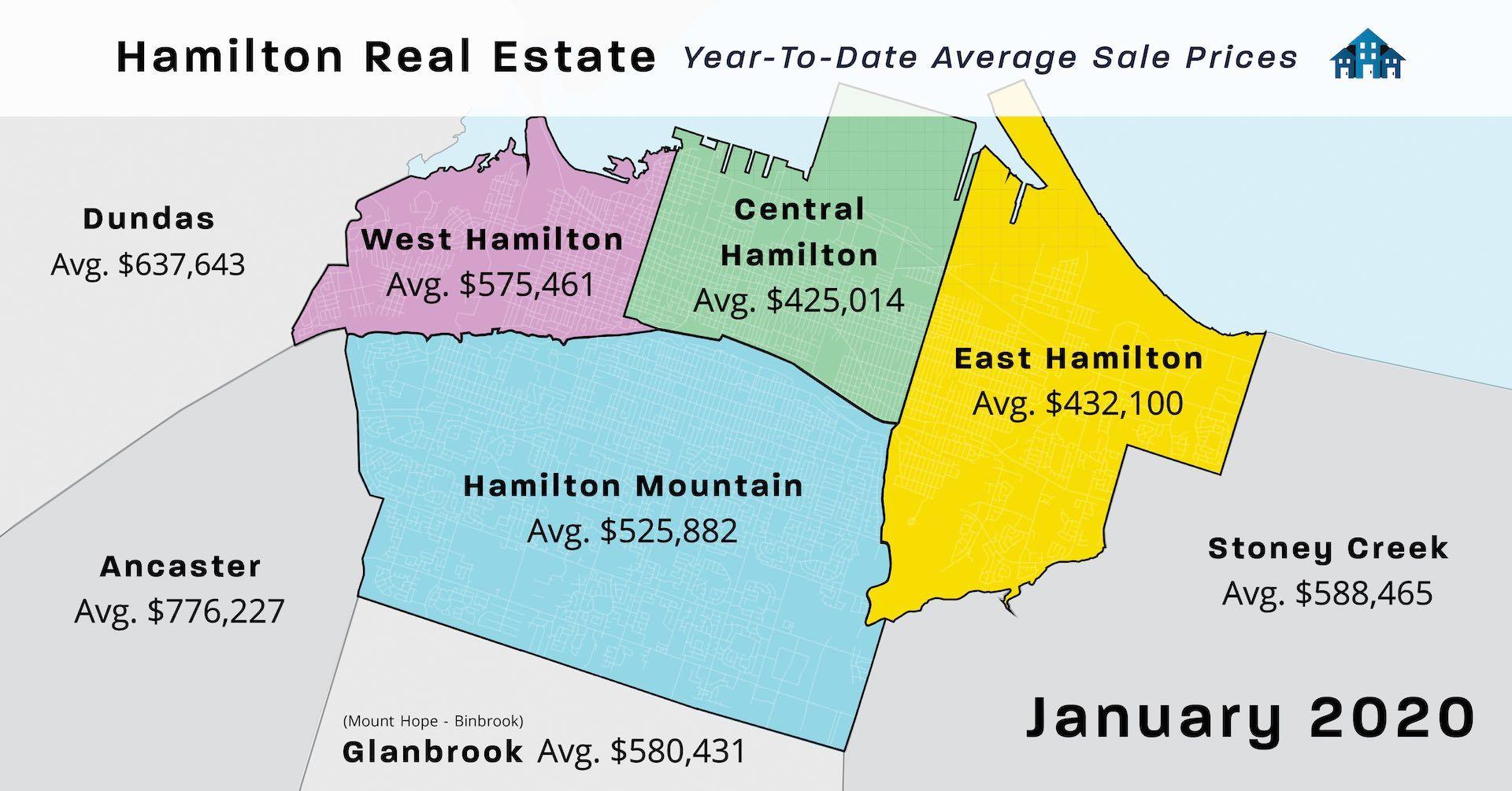 Hamilton Real Estate Market Statistics Solds in Hamilton Jan 2020