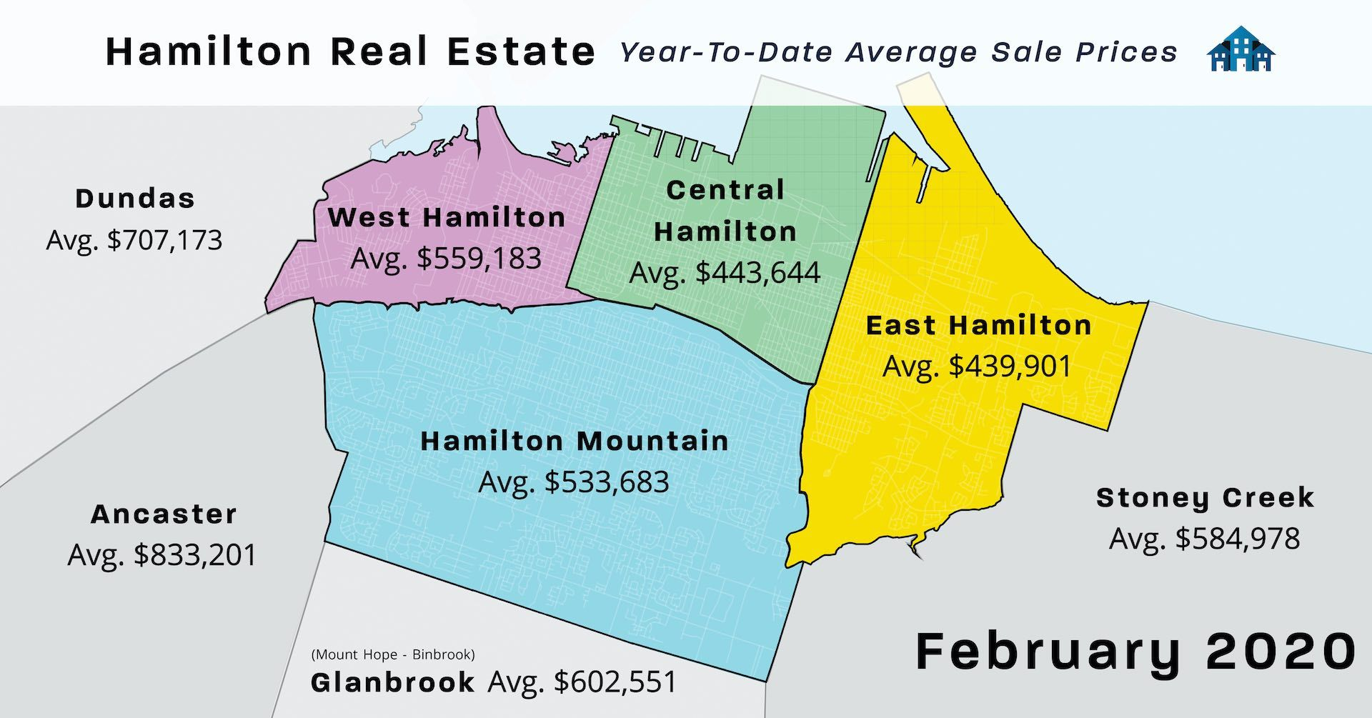 Feb 2020 Real Estate Home Sold Statistics Laura Doucette Sutton