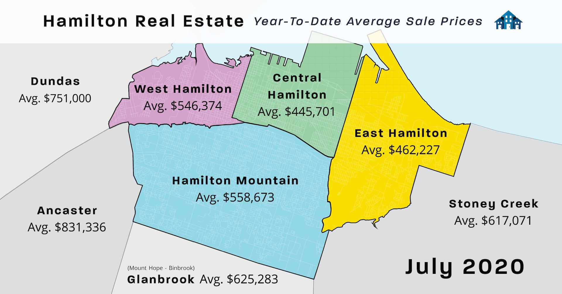 July 2020 Hamilton Real Estate Year to Date Sale Statistics