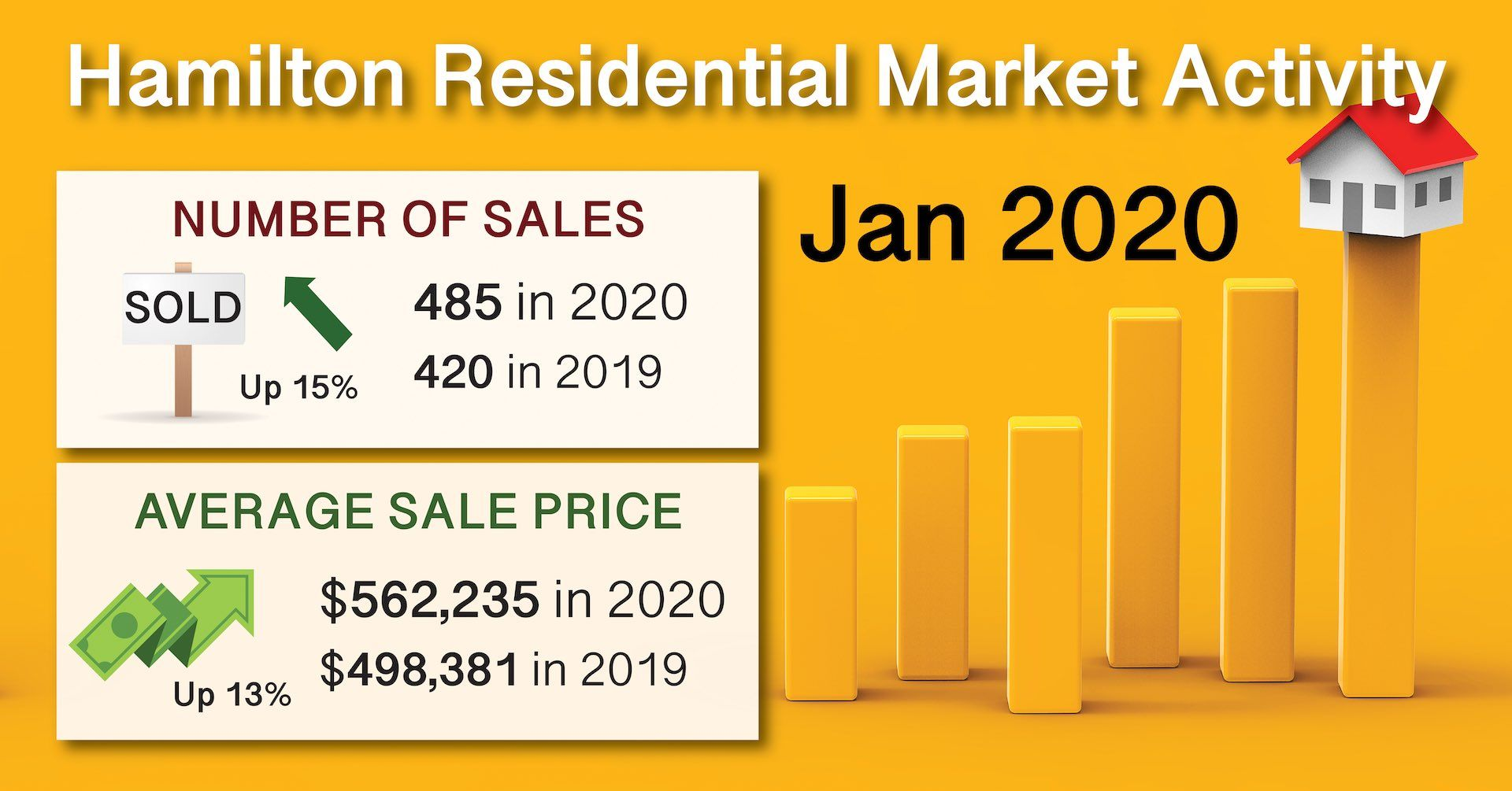 Jan 2020 Residential Real Estate Sold in Hamilton Laura Doucette