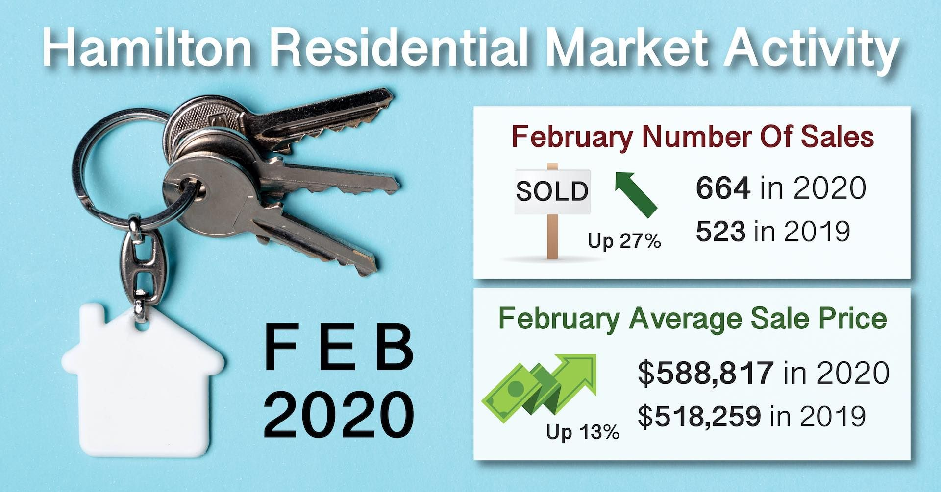Feb 2020 Real Estate Sold Statistics for Hamilton Ontario