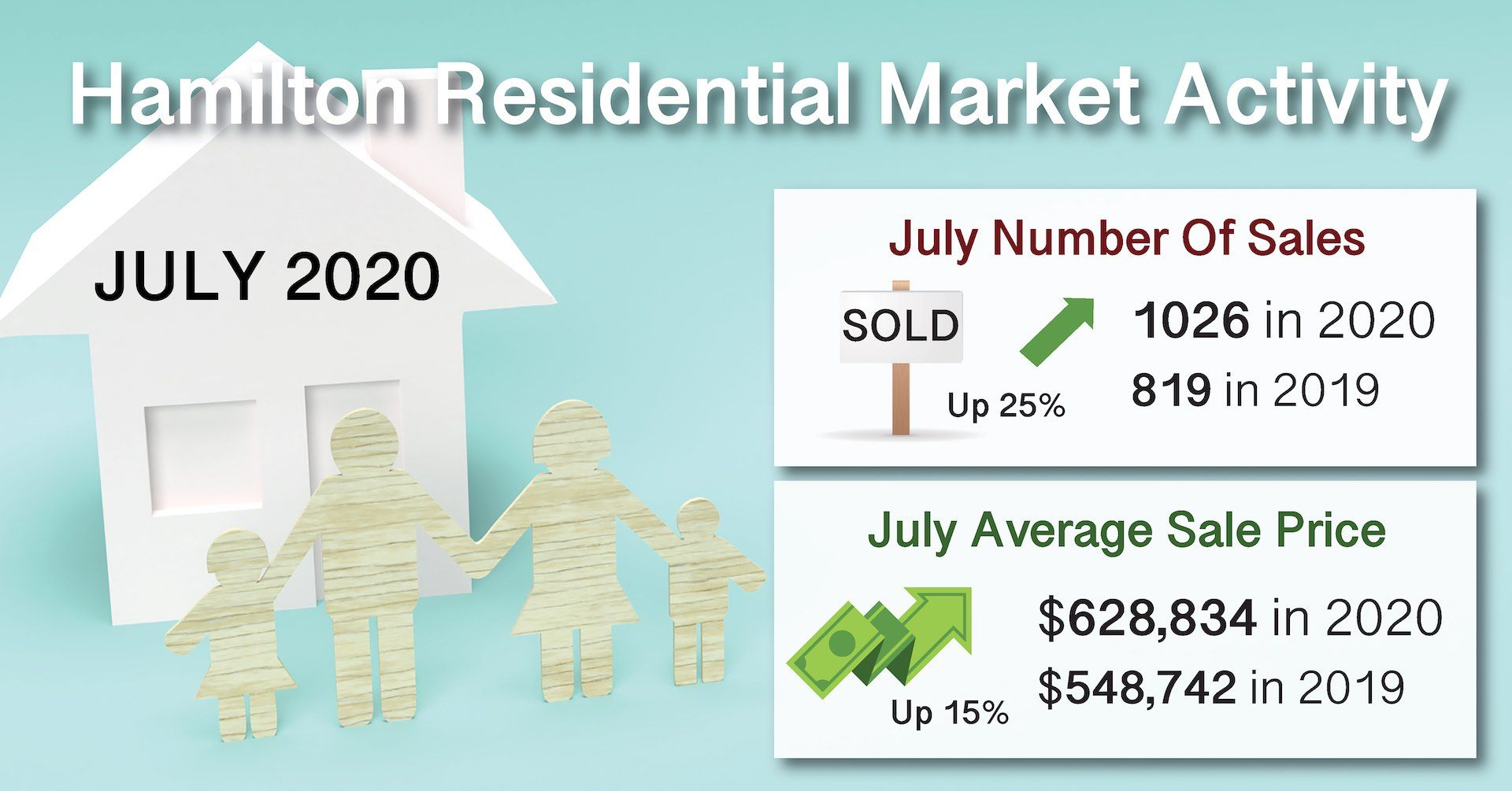 July 2020 Real Estate Residential Market Statistics in Hamilton Ontario