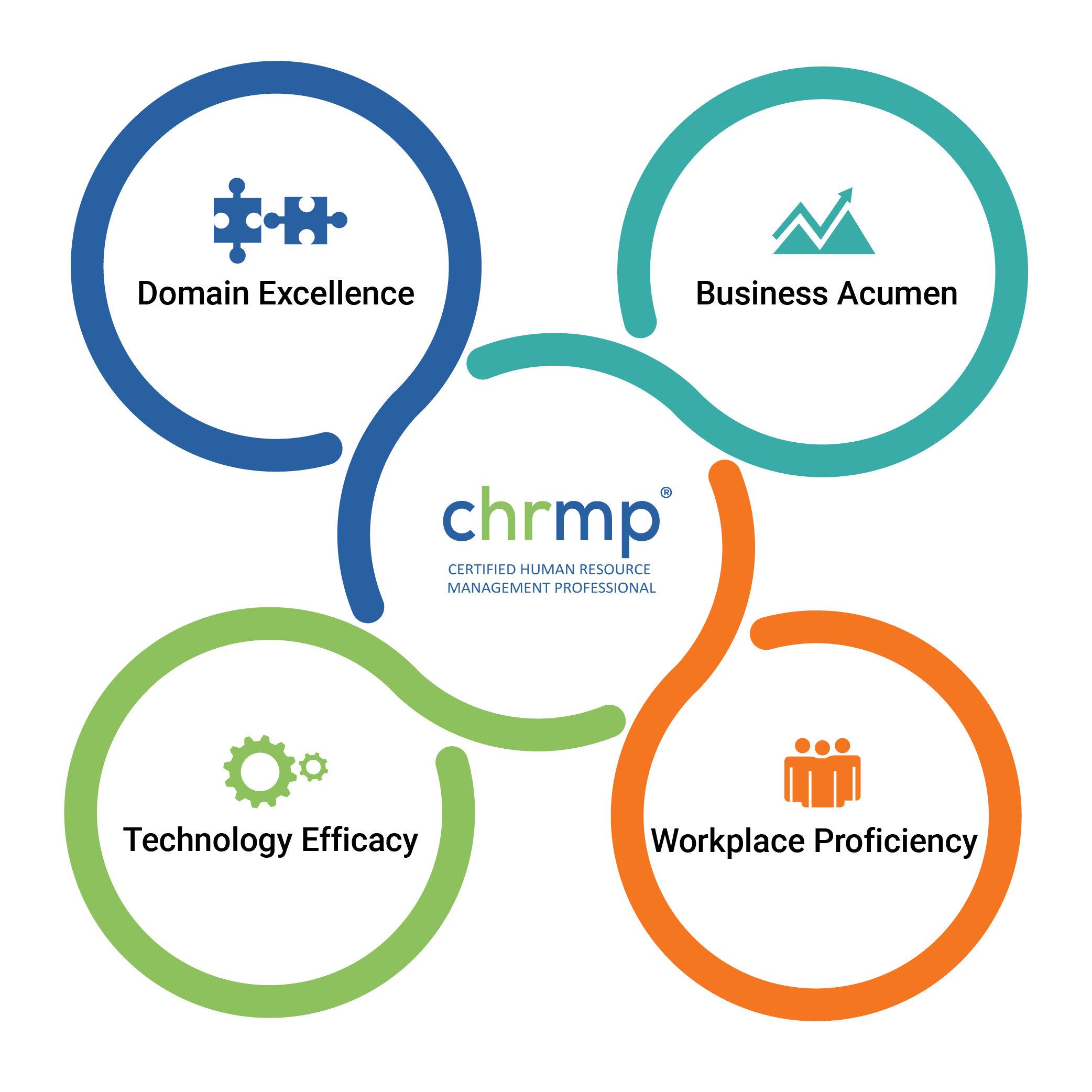 CHRMP Competency Model and Framework