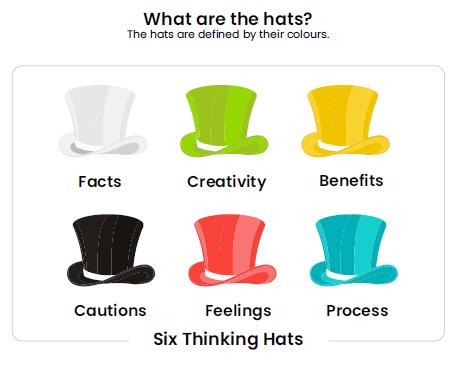 Edward de Bonos Six Hats Method