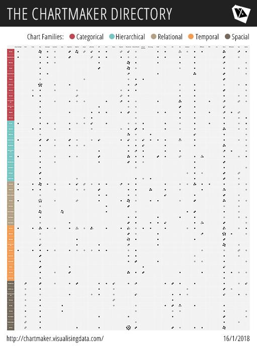 Каталог способов создания разных диаграмм Энди Кирка