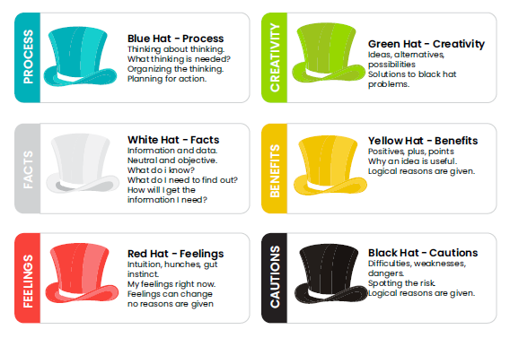 how to use edward de bonos 6 hats method - Innovolo Product Development and Design - Innovation-as-a-Service