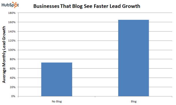 Do small businesses still need a blog?