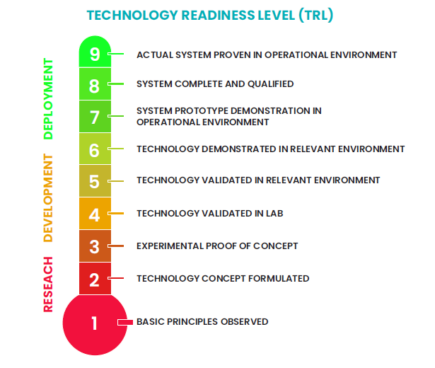 Technology Readiness Level infographic - Innovolo Product Development and Design