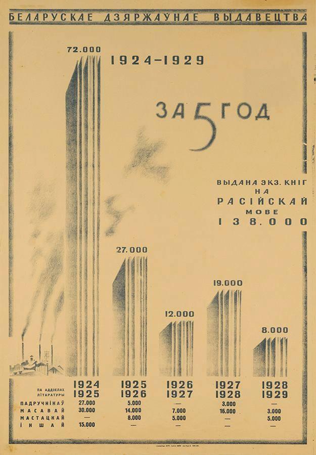 Інфаграфіка Белдзяржвыдавецтва пра кнігі на расейскай мове