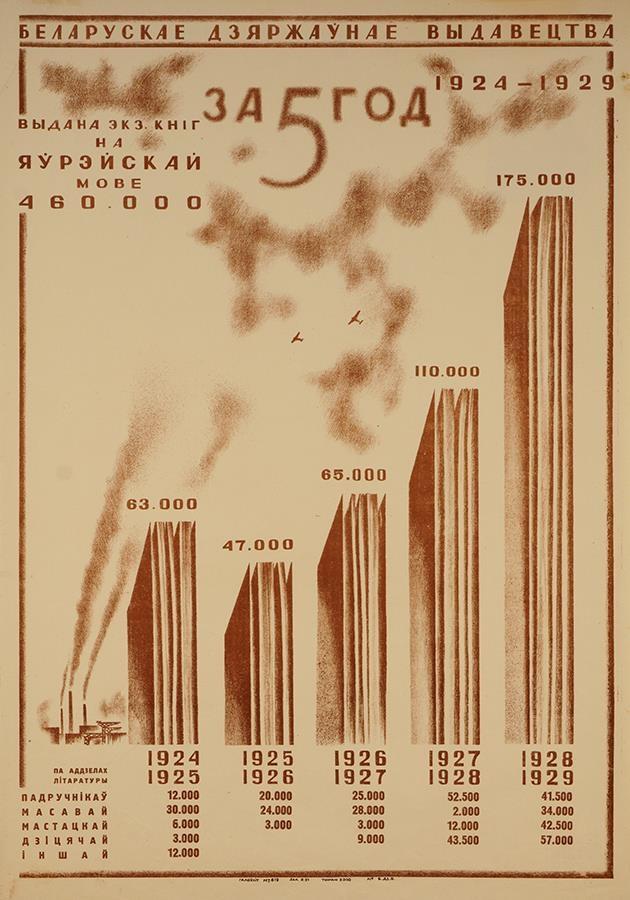 Інфаграфіка Белдзяржвыдавецтва пра кнігі на габрэйскай мове