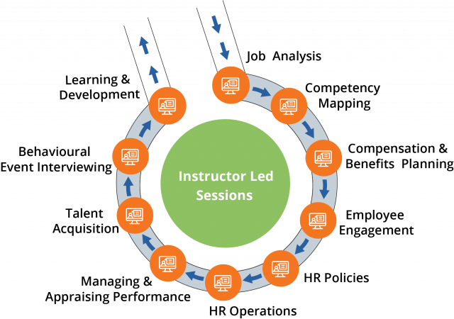 HRBP Blended Learning Path