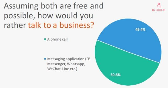 Mobile Messaging Report