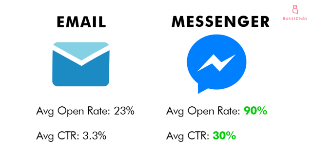 messenger open rate and CTR