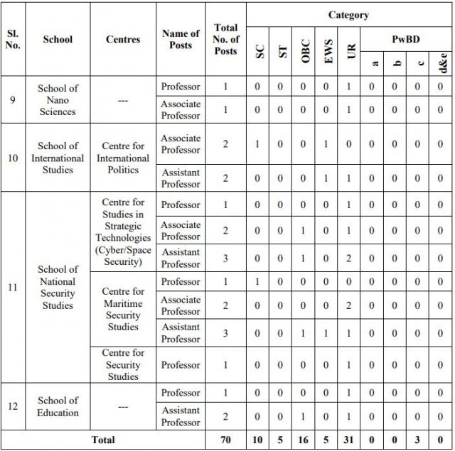 Faculty Positions in Central University of Gujarat, India, Total Post = 70