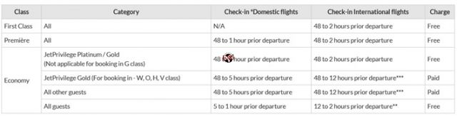 Jet Airways Check-in details