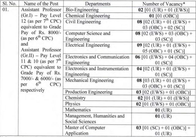 Faculty Position 2020 in NITA, National Institute Of Technology, Agartala