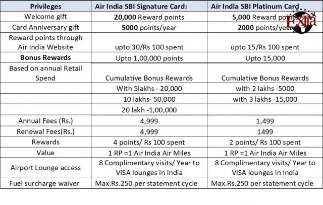Air India Credit Card Compare