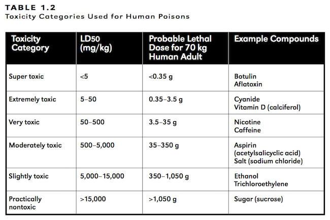 no sugar diet toxicity