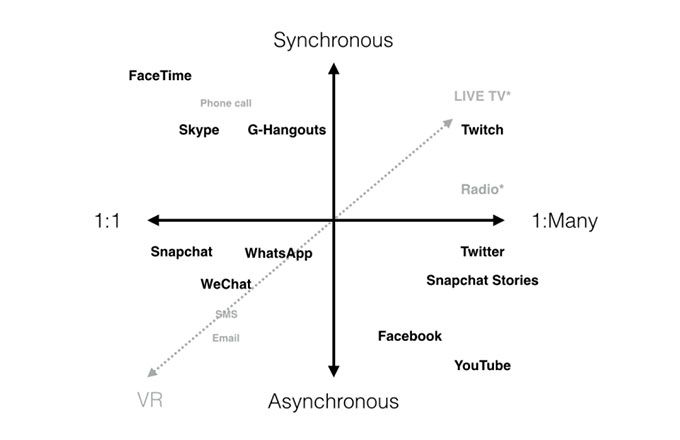 synchronous vs asynchronous communication visuals