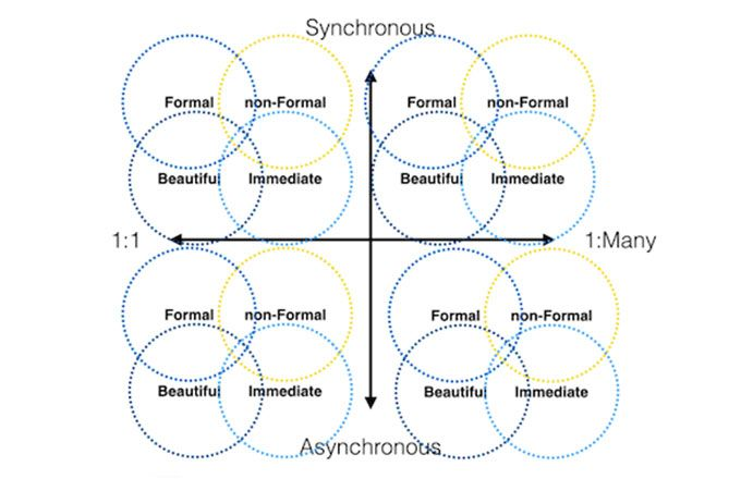 synchronous vs asynchronous communication