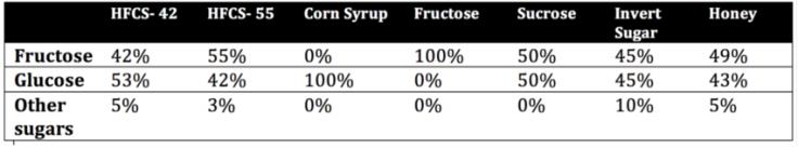 comparison of sweeteners