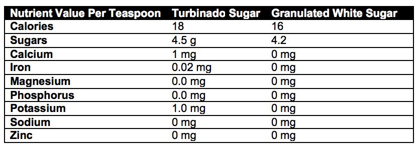 (data from the USDA database: http://ndb.nal.usda.gov)